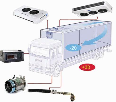Обслуживание холодильного оборудования на грузовиках;